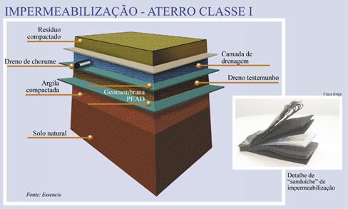Química e Derivados: Aterros: aterro14. ©QD