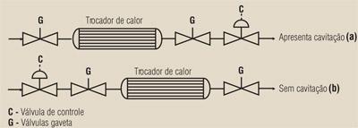 Válvulas - Cavitação: um fenômeno que também afeta as válvulas
