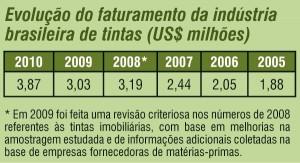 Química e Derivados - Evolução do faturamento da indústria brasileira de tintas