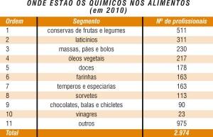 Química e Derivados - Tabela - Onde estão os químicos nos alimentos