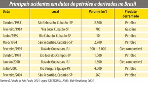 química e derivados, Principais acidentes em dutos de petróleo e derivados no Brasil,
