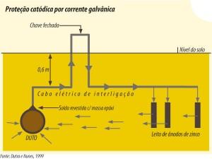 química e derivados, Proteção catódica por corrente galvânica