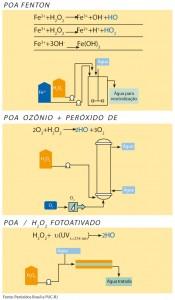 química e derivados, POA