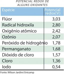 química e derivados, wilson jardim, potencial redox