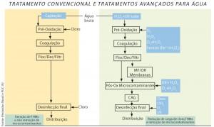 química e derivados, tratamento convencional e tratamentos avançados para água de abastecimento