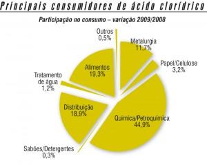 Química e Derivados, Ácidos, Principais consumidores de ácido clorídrico