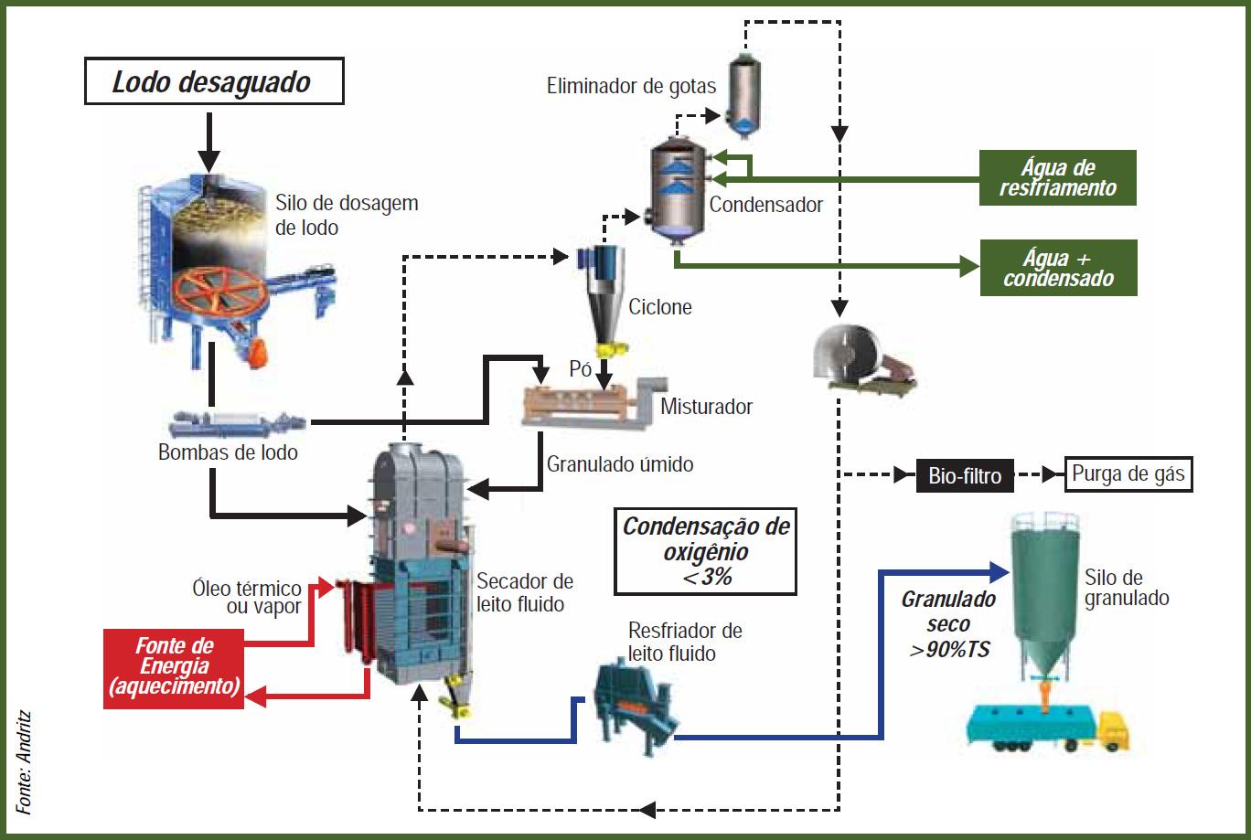 Química e Derivados, Diagrama de Processo - Secagem em leito fluido, Saneamento