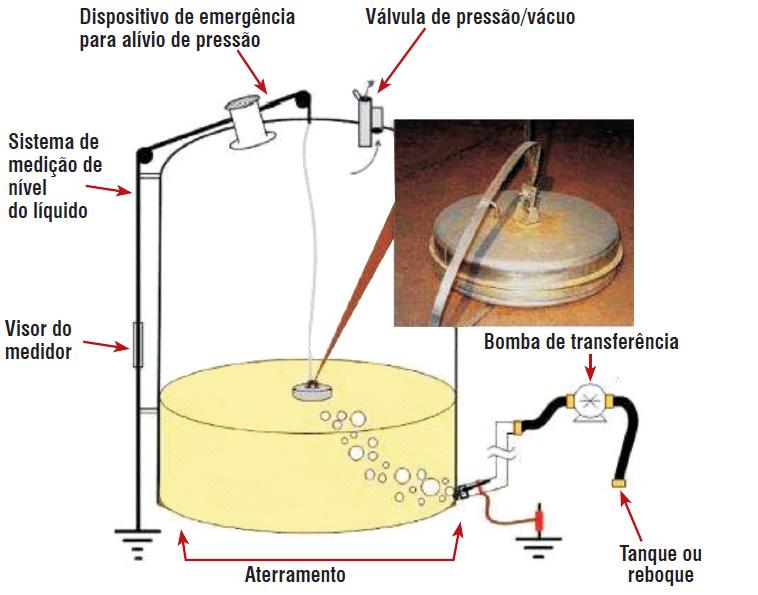 Química e Derivados, Tanque de nafta VMP da Barton Solvents, Solventes