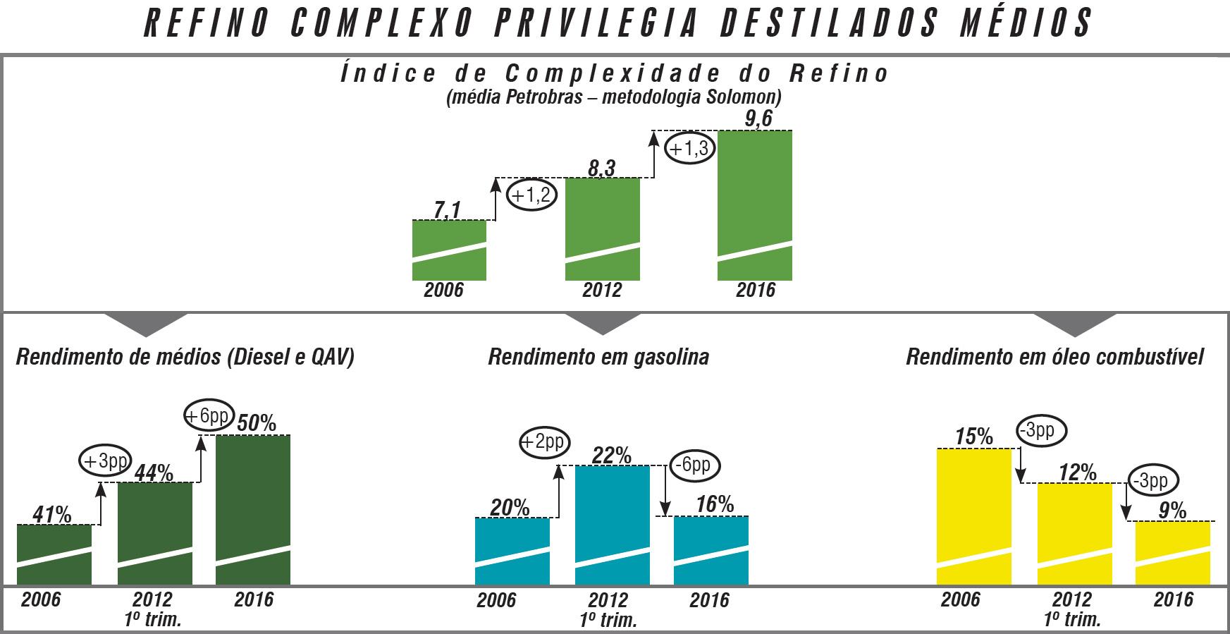 Química e Derivados, Refino complexo privilegia destilados médios, Petrobras