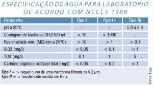 Química e Derivados - Água Ultrapura