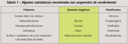 Química e Derivados,  Algumas substâncias encontradas nas suspensões de recobrimento , Técnica - microgrânulos põem liberação de ativos sob controle