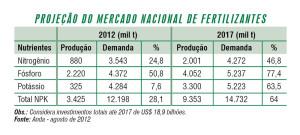 Química e Derivados, Projeção do mercado nacional de fertilizantes