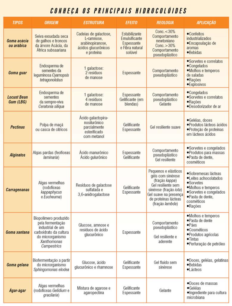 Química e Derivados, Alimentos, conheça os principais hidrocolóides