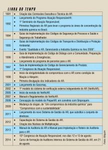 Química e Derivados, Abiquim 50 anos: Indústria química nacional - a evolução dos processos e produtos sustentáveis