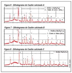 Química e Derivados, Difratograma do Caulim calcinado
