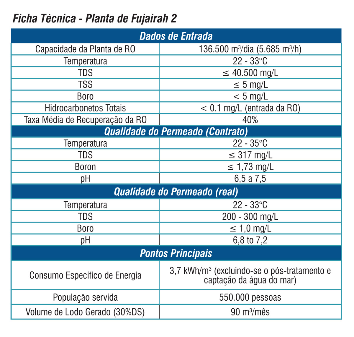 Química e Derivados, Ficha Técnica - Planta de Baix Llobregat 2
