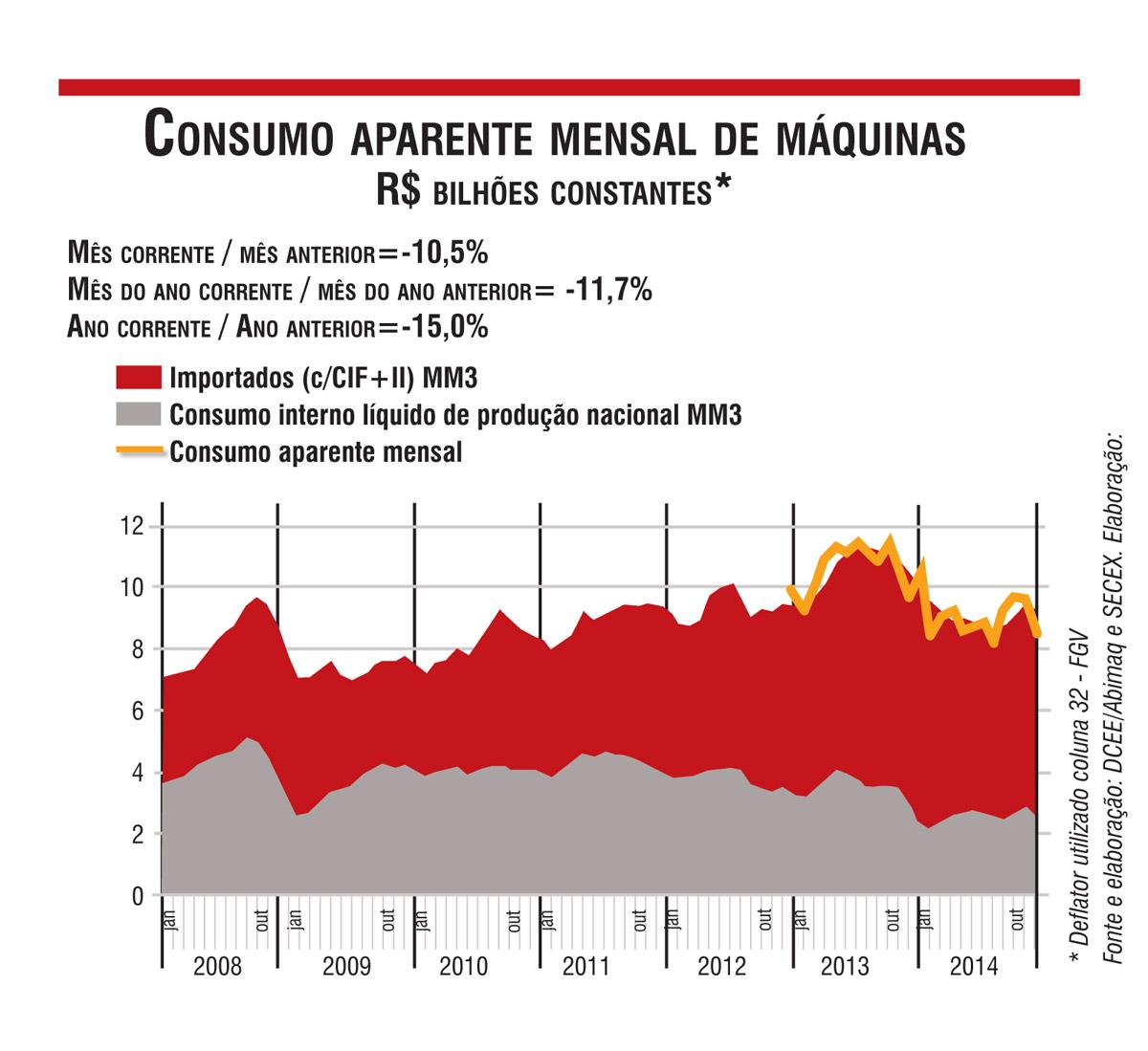 Química e Derivados, Consumo aparente mensal de máquinas - R$ bilhões constantes*