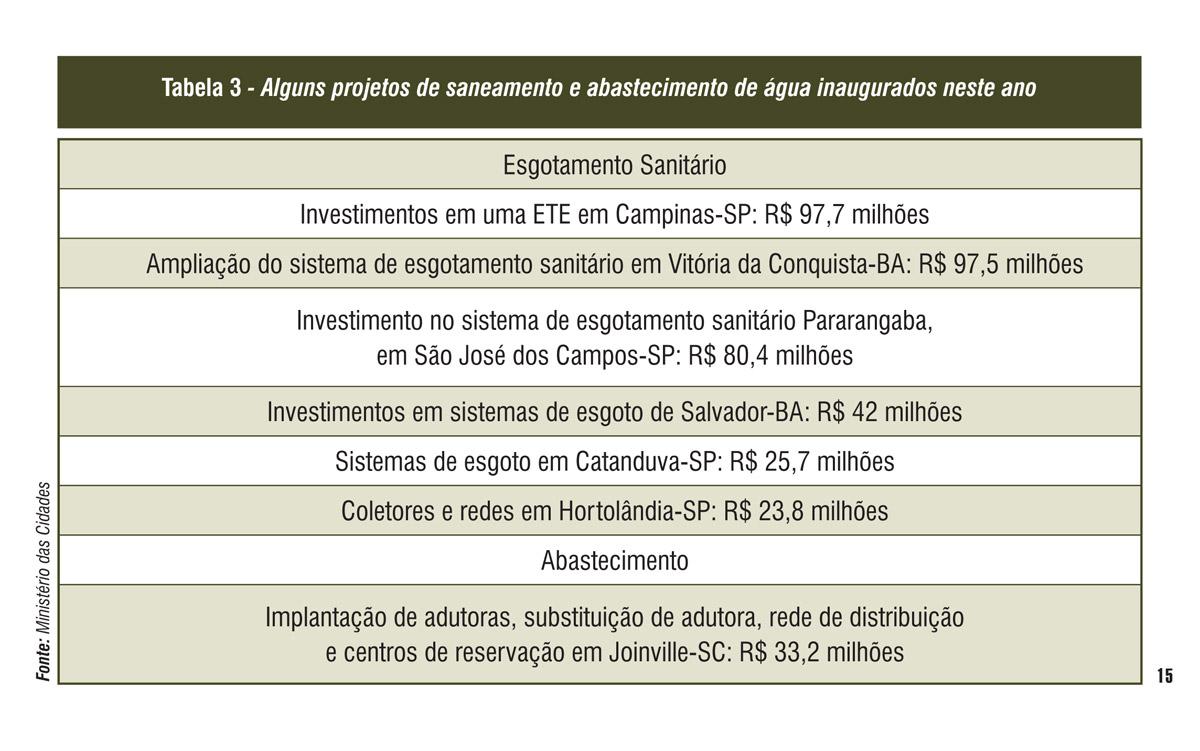 Química e Derivados, Saneamento: Plano setorial enfrenta corte de verbas e baixa participação efetiva dos municípios