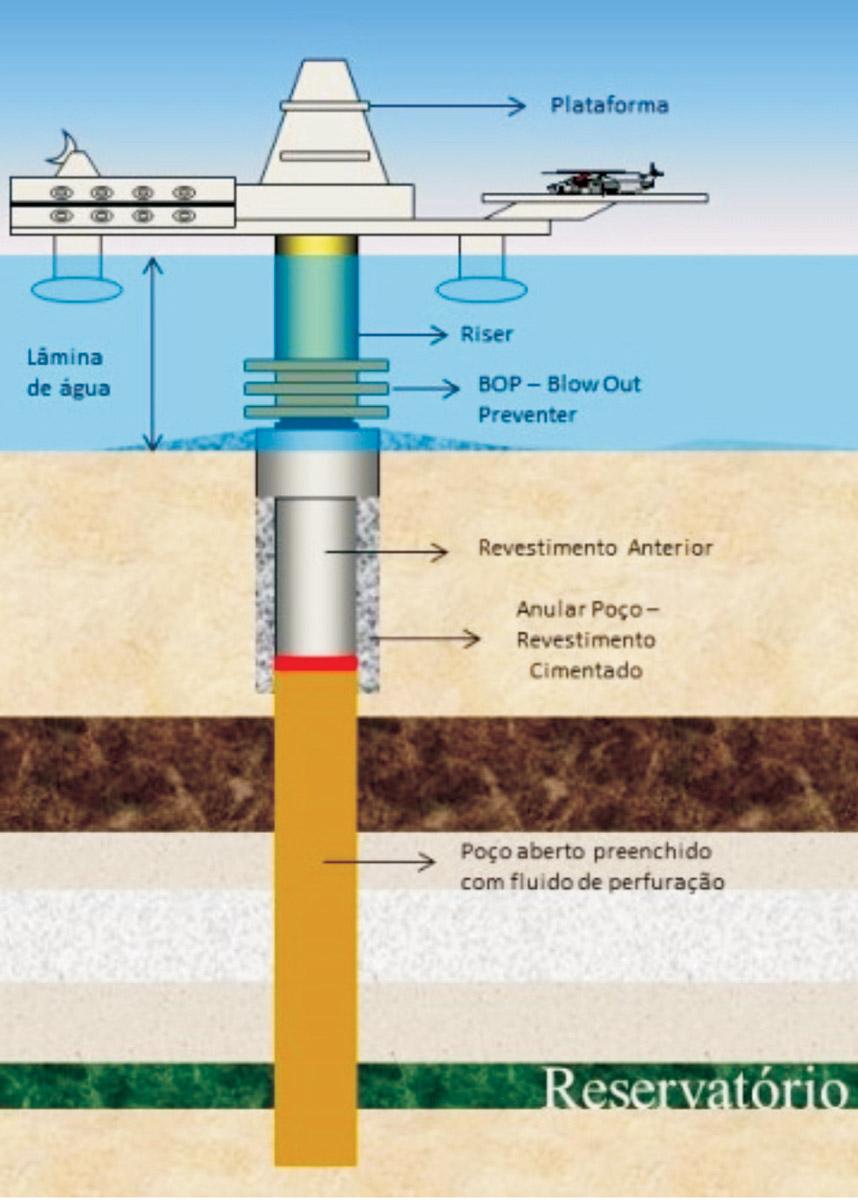Química e Derivados, Segurança: Aspectos de Segurança na Cimentação de Poços de Petróleo