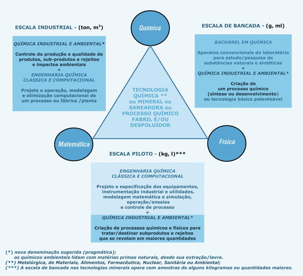 Química e Derivados - A importância estratégica dos químicos industriais e ambientais - Parte 2