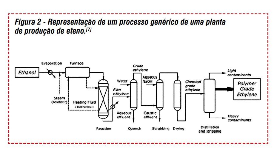 Química e Derivados, Artigo Técnico: Processo assistido por micro-ondas para desidratação de etanol a etileno